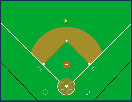Standard positioning behind 2nd base.