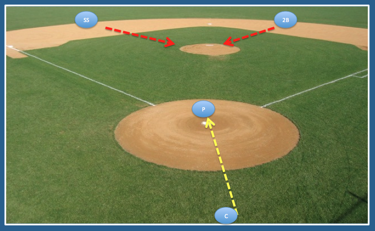 Middle infielders break towards the mound in case throws get by the pitcher.